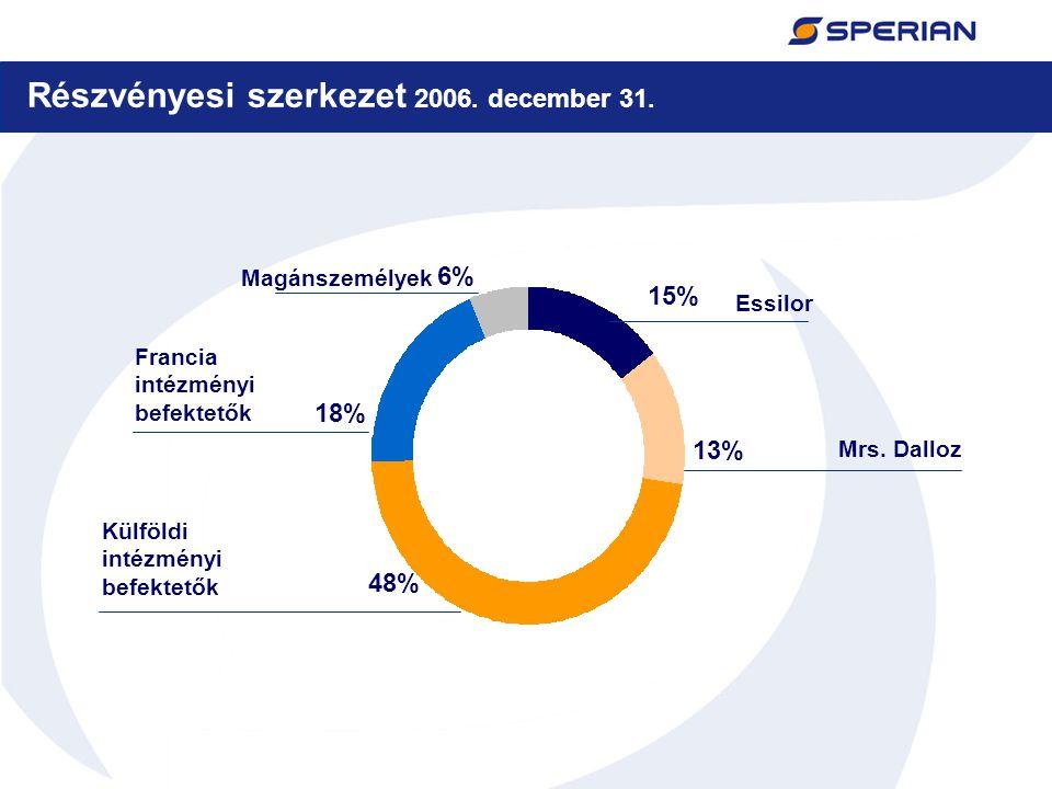 8 Részvényesi szerkezet 2006. december 31. Essilor Külföldi intézményi befektetők Magánszemélyek 6% 13% 48% 15% Francia intézményi befektetők Mrs. Dal