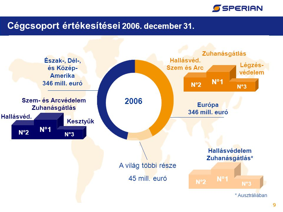 9 Cégcsoport értékesítései 2006. december 31. Észak-, Dél-, és Közép- Amerika 346 mill. euró Európa 346 mill. euró A világ többi része 45 mill. euró N