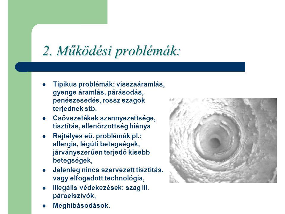 Tipikus problémák: visszaáramlás, gyenge áramlás, párásodás, penészesedés, rossz szagok terjednek stb.