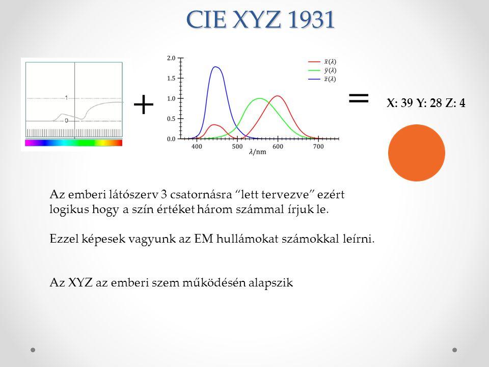 CIE XYZ 1931 X: 39 Y: 28 Z: 4 Az emberi látószerv 3 csatornásra lett tervezve ezért logikus hogy a szín értéket három számmal írjuk le.