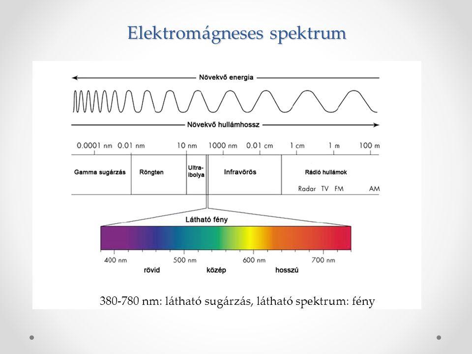 Elektromágneses spektrum 380-780 nm: látható sugárzás, látható spektrum: fény