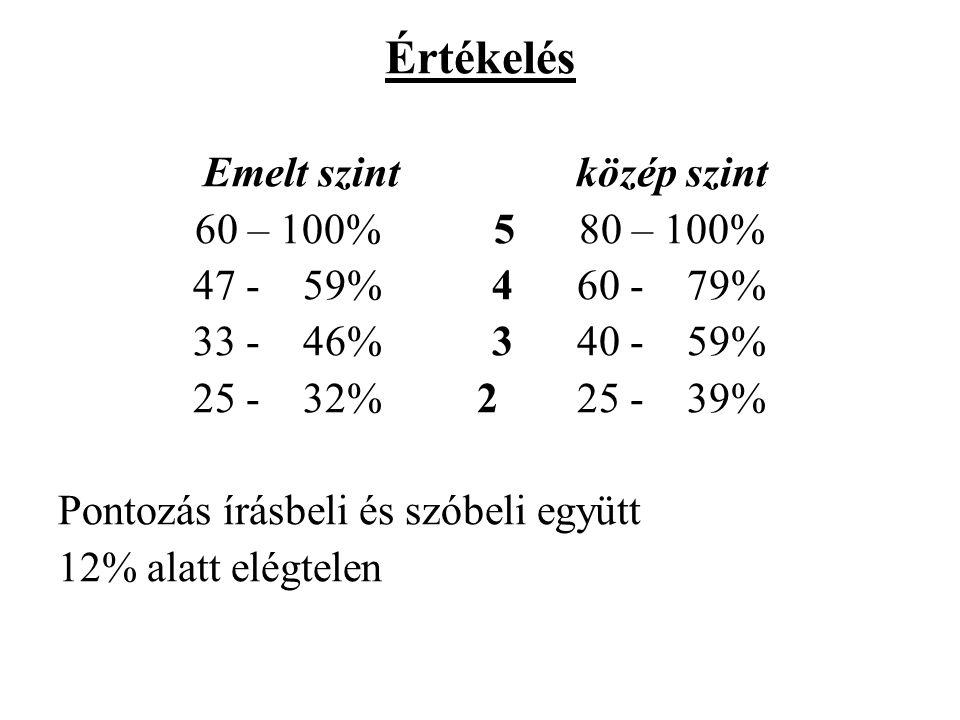 Értékelés Emelt szintközép szint 60 – 100% 580 – 100% 47 - 59% 460 - 79% 33 - 46% 340 - 59% 25 - 32% 225 - 39% Pontozás írásbeli és szóbeli együtt 12% alatt elégtelen