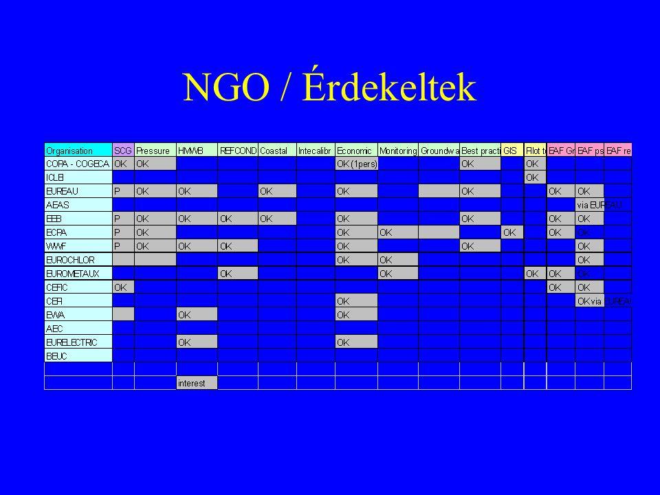 NGO / Érdekeltek