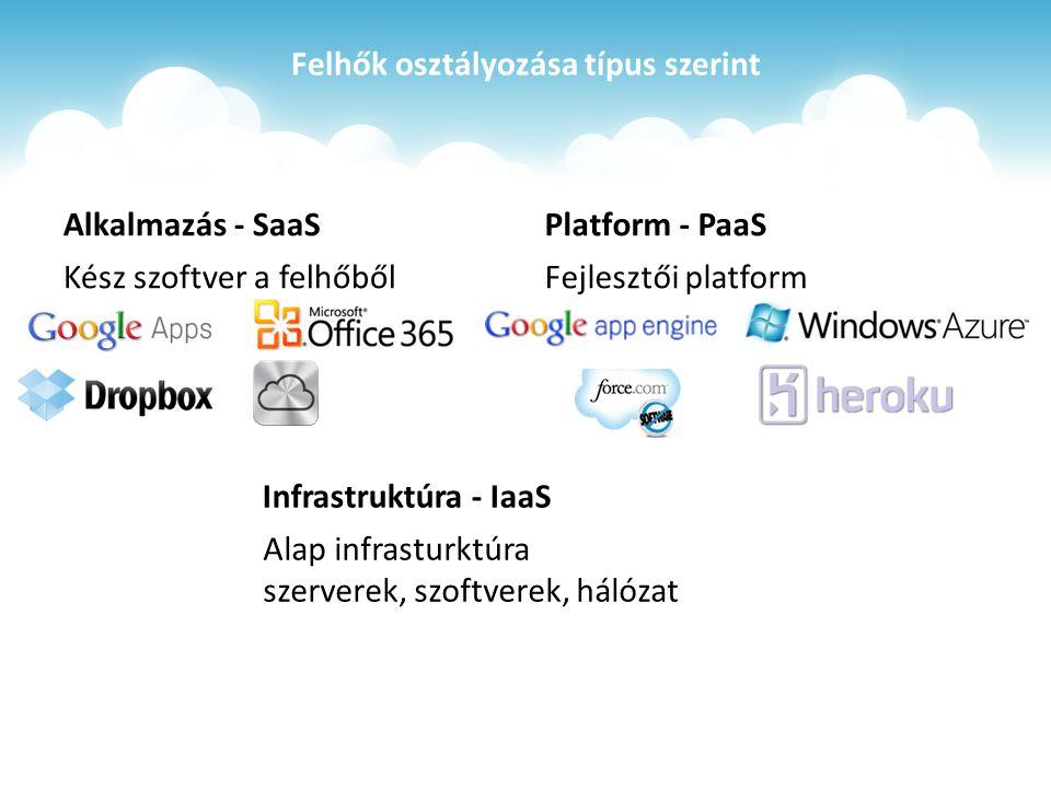 Felhők osztályozása típus szerint Alkalmazás - SaaS Kész szoftver a felhőből Platform - PaaS Fejlesztői platform Infrastruktúra - IaaS Alap infrasturktúra szerverek, szoftverek, hálózat
