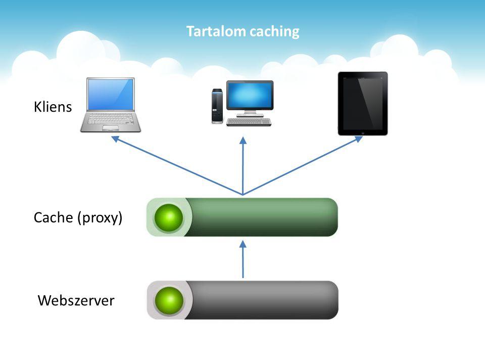 Tartalom caching Webszerver Cache (proxy) Kliens
