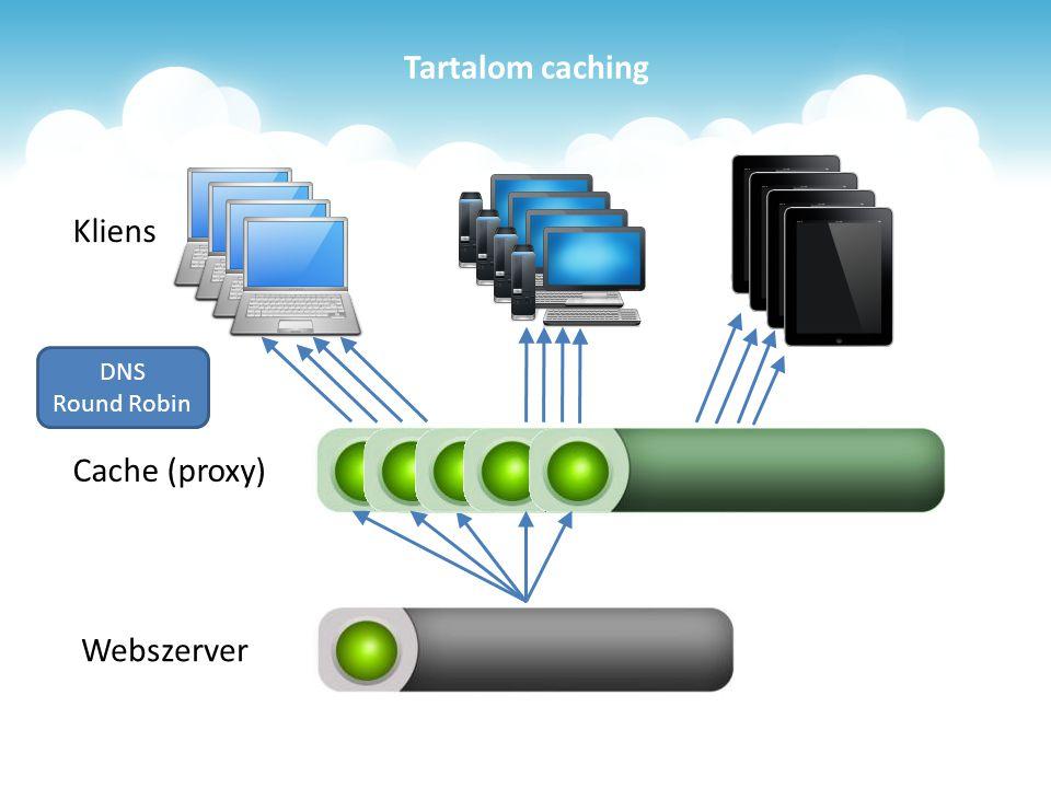 Tartalom caching Webszerver Cache (proxy) Kliens DNS Round Robin