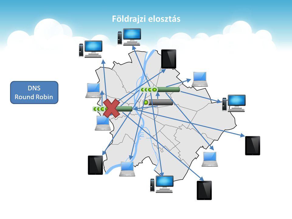 Földrajzi elosztás DNS Round Robin