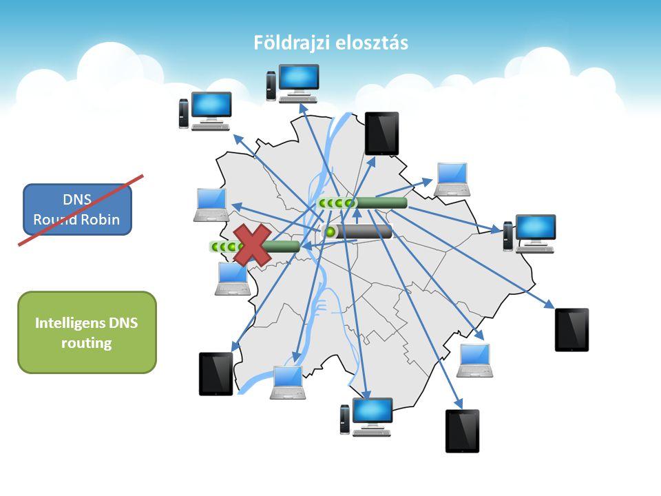 Földrajzi elosztás DNS Round Robin Intelligens DNS routing
