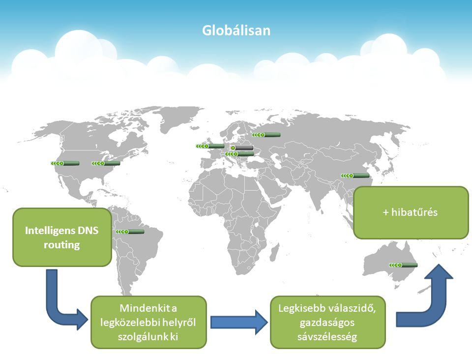 Globálisan Intelligens DNS routing Mindenkit a legközelebbi helyről szolgálunk ki Legkisebb válaszidő, gazdaságos sávszélesség + hibatűrés