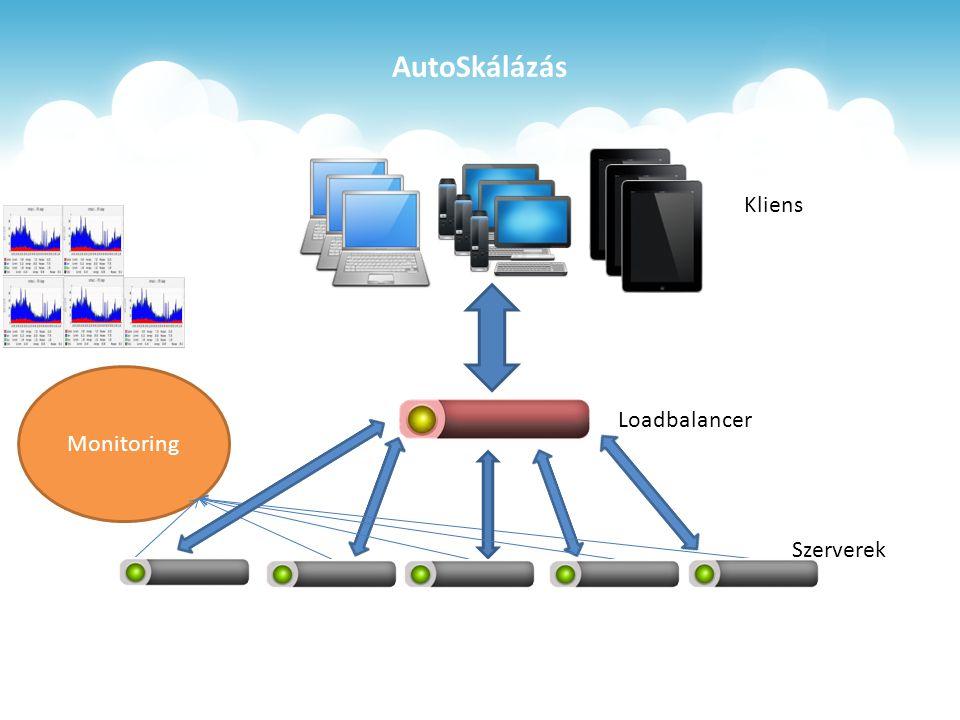 AutoSkálázás Loadbalancer Monitoring Szerverek Kliens