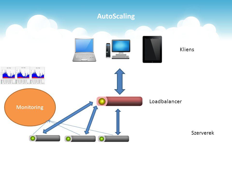 AutoScaling Loadbalancer Monitoring Szerverek Kliens