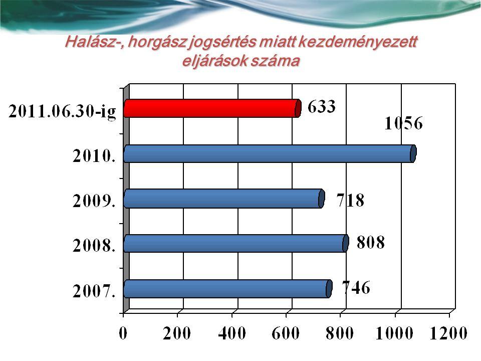 Halász-, horgász jogsértés miatt kezdeményezett eljárások száma