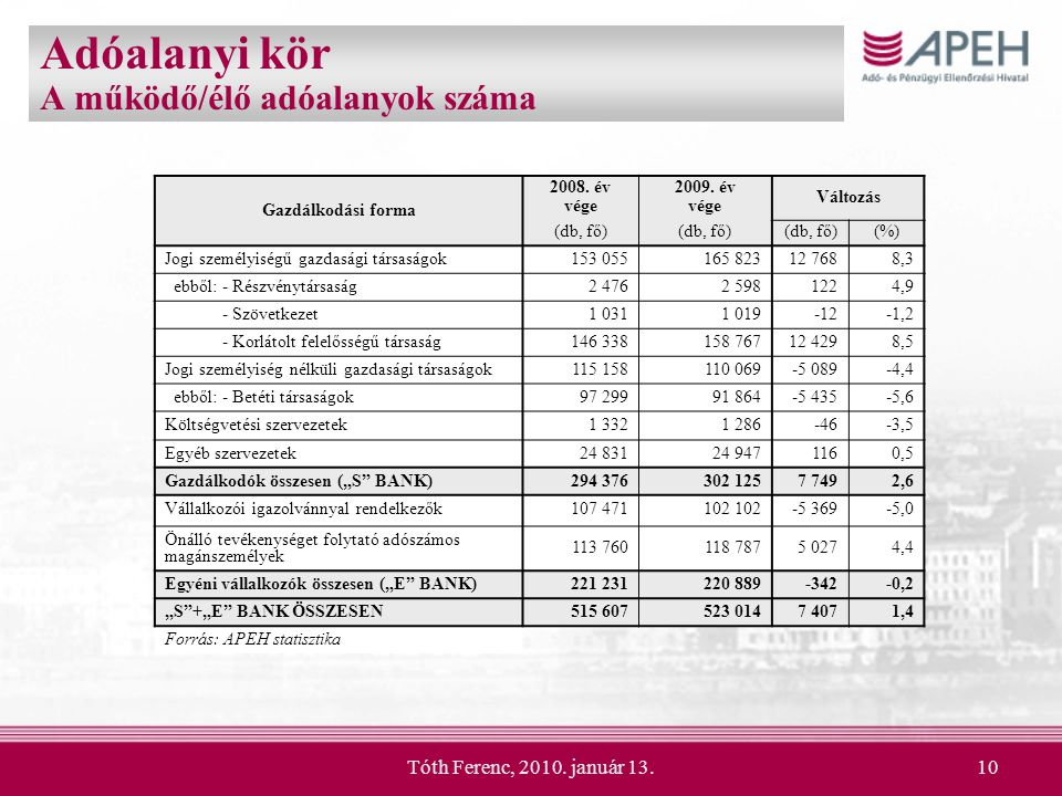 Tóth Ferenc, 2010. január 13.10 Adóalanyi kör A működő/élő adóalanyok száma Gazdálkodási forma 2008. év vége 2009. év vége Változás (db, fő) (%) Jogi