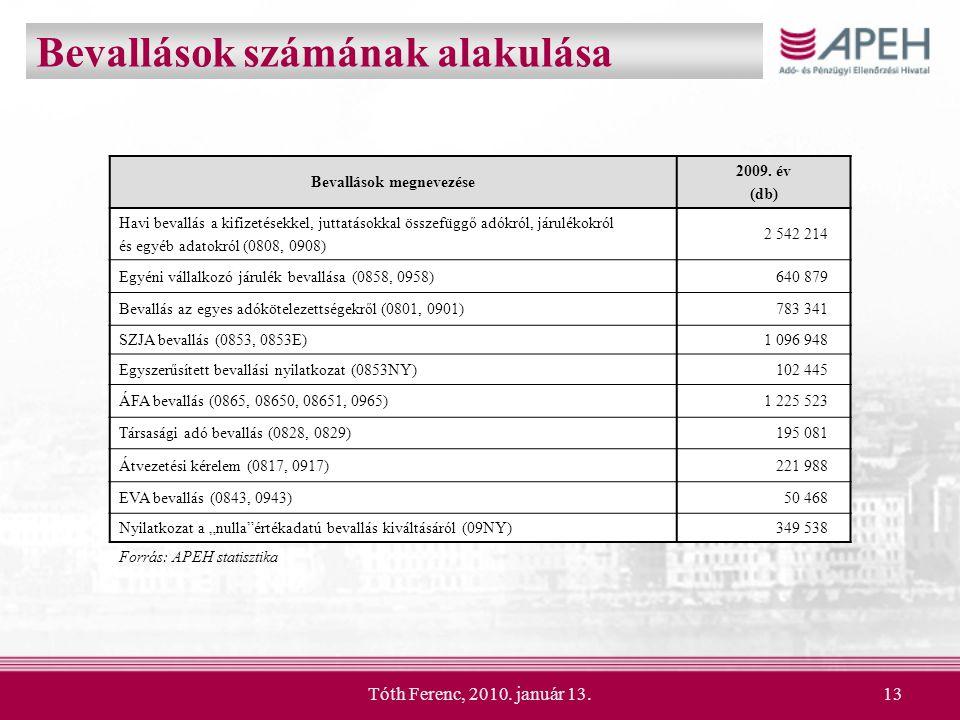 Tóth Ferenc, 2010. január 13.13 Bevallások számának alakulása Bevallások megnevezése 2009. év (db) Havi bevallás a kifizetésekkel, juttatásokkal össze