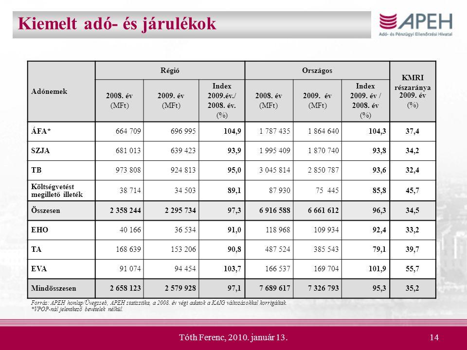 Tóth Ferenc, 2010. január 13.14 Kiemelt adó- és járulékok Adónemek RégióOrszágos KMRI részaránya 2009. év (%) 2008. év (MFt) 2009. év (MFt) Index 2009
