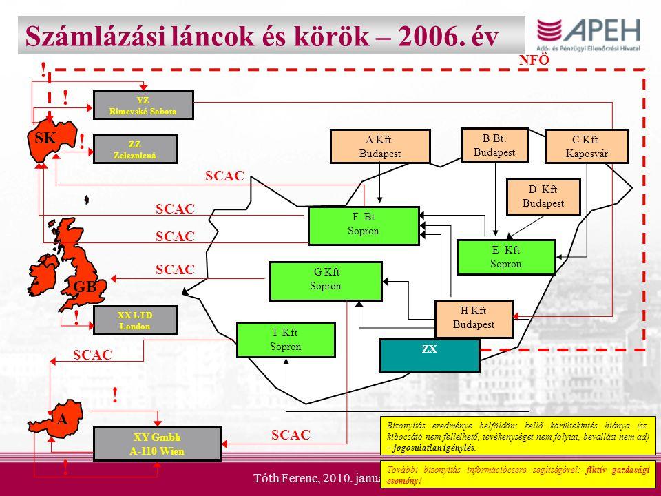 Tóth Ferenc, 2010. január 13.7 Számlázási láncok és körök – 2009. év