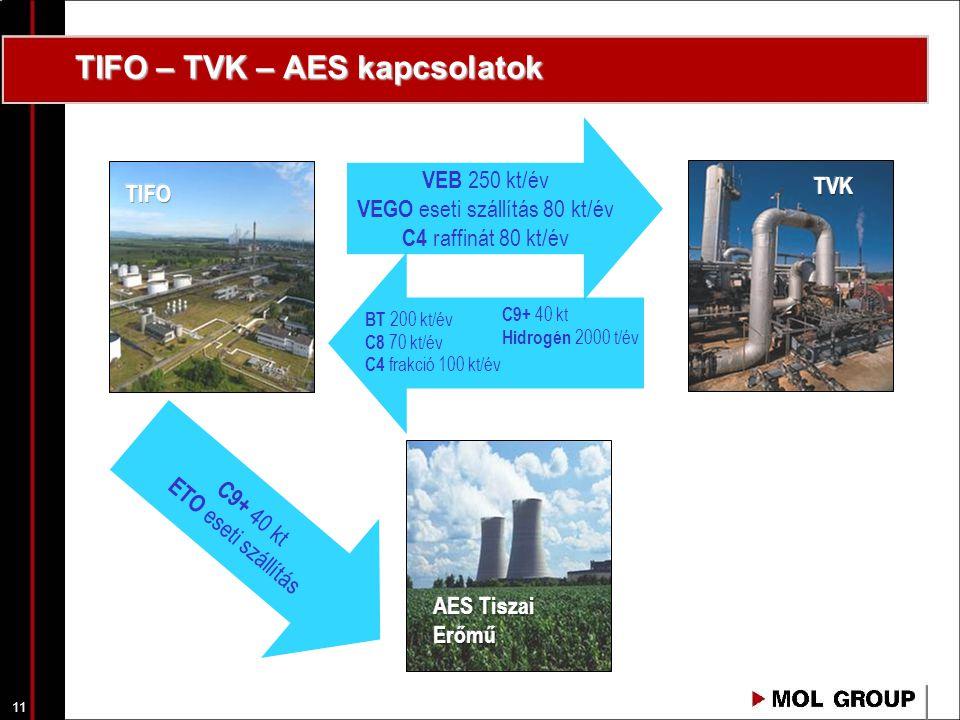 11 TIFO – TVK – AES kapcsolatok VEB 250 kt/év VEGO eseti szállítás 80 kt/év C4 raffinát 80 kt/év BT 200 kt/év C8 70 kt/év C4 frakció 100 kt/év C9+ 40 kt Hidrogén 2000 t/év C9+ 40 kt ETO eseti szállítás