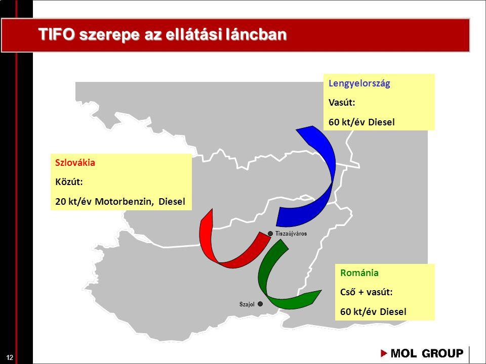 12 TIFO szerepe az ellátási láncban Tiszaújváros Szajol Románia Cső + vasút: 60 kt/év Diesel Lengyelország Vasút: 60 kt/év Diesel Szlovákia Közút: 20