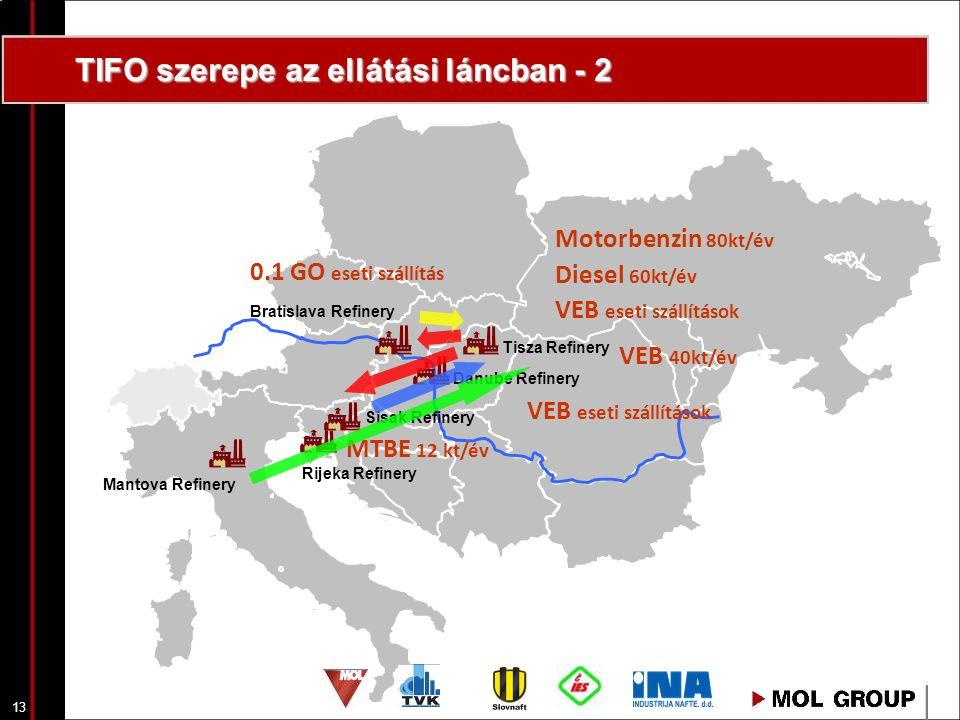 13 TIFO szerepe az ellátási láncban - 2 Bratislava Refinery Danube Refinery Sisak Refinery Rijeka Refinery Mantova Refinery Tisza Refinery MTBE 12 kt/év 0.1 GO eseti szállítás Motorbenzin 80kt/év Diesel 60kt/év VEB eseti szállítások VEB 40kt/év VEB eseti szállítások