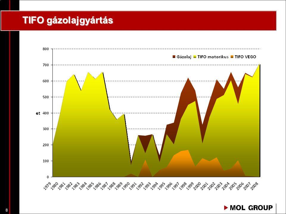8 TIFO gázolajgyártás