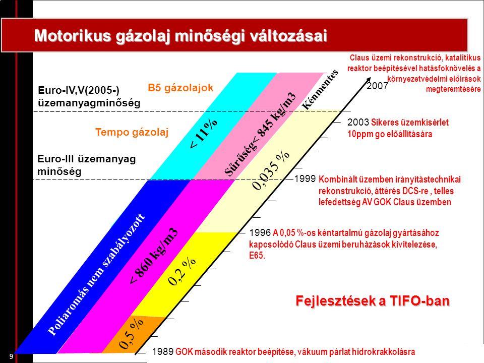 9 Claus üzemi rekonstrukció, katalitikus reaktor beépítésével hatásfoknövelés a környezetvédelmi előírások megteremtésére 1989 GOK második reaktor beépítése, vákuum párlat hidrokrakkolásra 1996 A 0,05 %-os kéntartalmú gázolaj gyártásához kapcsolódó Claus üzemi beruházások kivitelezése, E65.