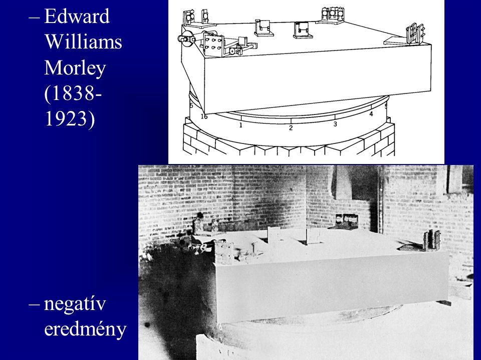 George Francis FitzGerald (1851- 1901) Hendrik Antoon Lorentz (1853- 1928) –kontrakciós hipotézis (1892-1895) –lokális idő (1895) –Lorentz-transzformáció (1904)
