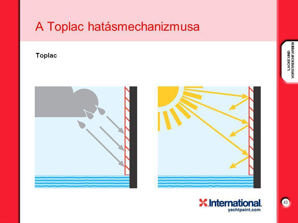 LACKE UND VORSTREICHFARBEN 45 A Toplac hatásmechanizmusa Toplac