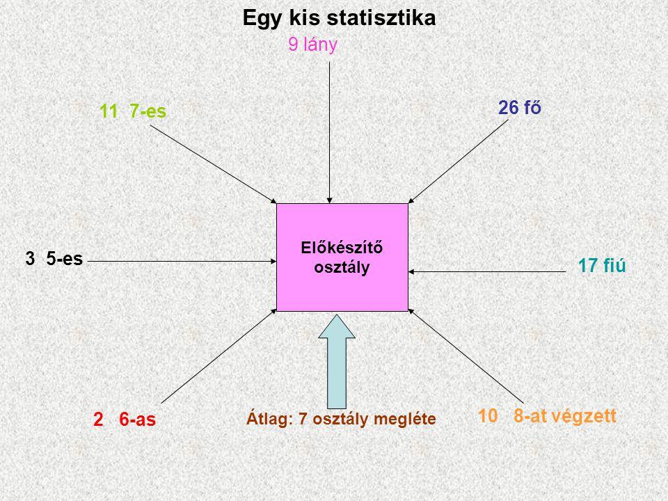 Előkészítő osztály 26 fő 9 lány 17 fiú 11 7-es 3 5-es 2 6-as 10 8-at végzett Átlag: 7 osztály megléte Egy kis statisztika