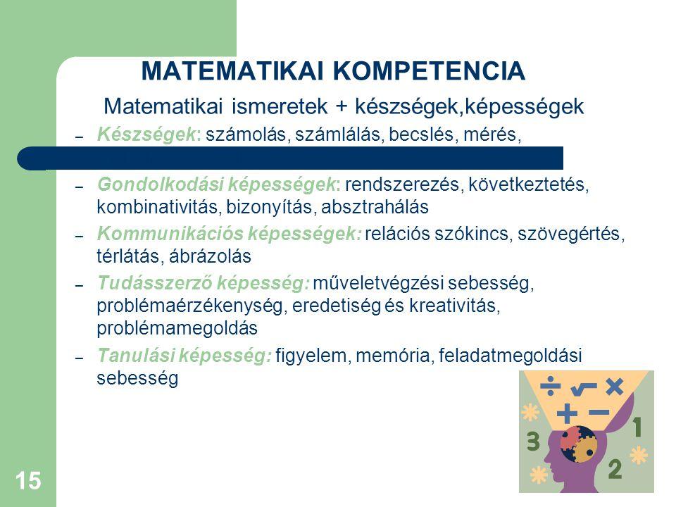 15 MATEMATIKAI KOMPETENCIA Matematikai ismeretek + készségek,képességek – Készségek: számolás, számlálás, becslés, mérés, mértékegységváltás – Gondolkodási képességek: rendszerezés, következtetés, kombinativitás, bizonyítás, absztrahálás – Kommunikációs képességek: relációs szókincs, szövegértés, térlátás, ábrázolás – Tudásszerző képesség: műveletvégzési sebesség, problémaérzékenység, eredetiség és kreativitás, problémamegoldás – Tanulási képesség: figyelem, memória, feladatmegoldási sebesség