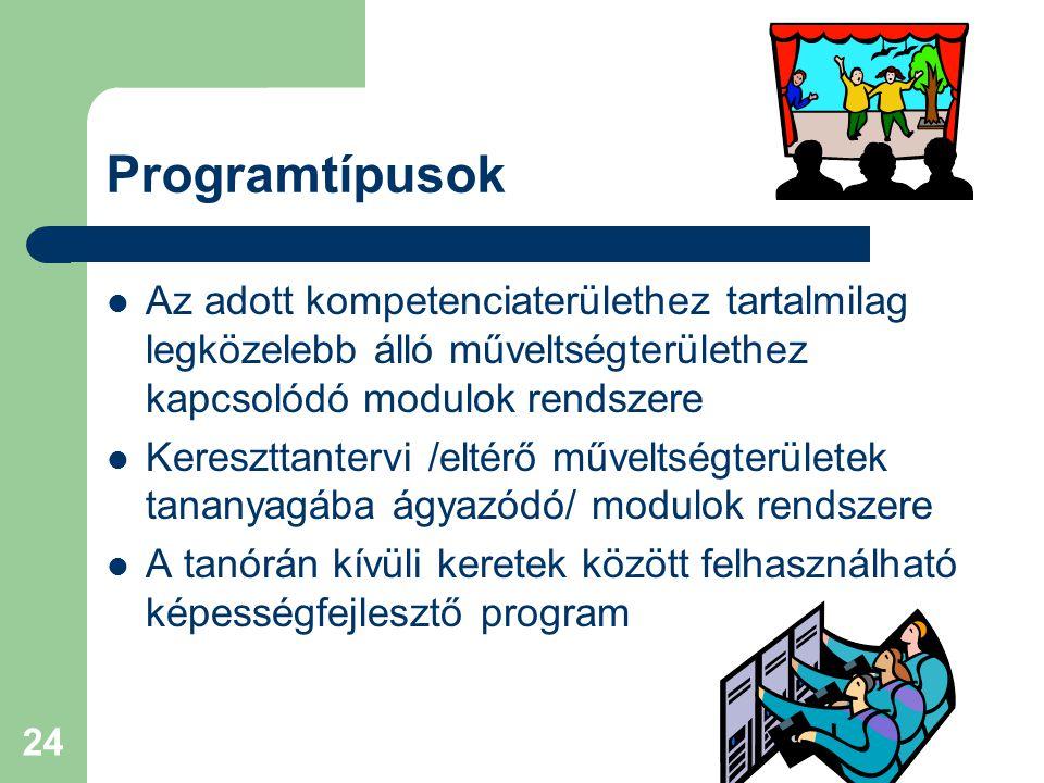 24 Programtípusok Az adott kompetenciaterülethez tartalmilag legközelebb álló műveltségterülethez kapcsolódó modulok rendszere Kereszttantervi /eltérő műveltségterületek tananyagába ágyazódó/ modulok rendszere A tanórán kívüli keretek között felhasználható képességfejlesztő program