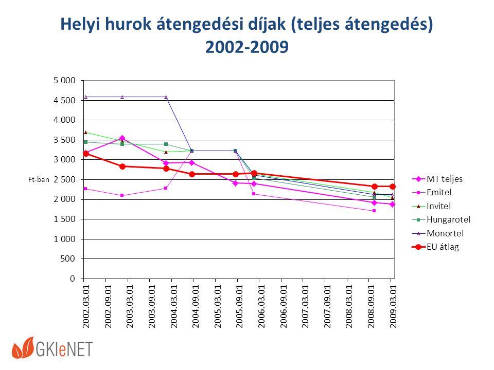 Helyi hurok átengedési díjak (teljes átengedés) 2002-2009