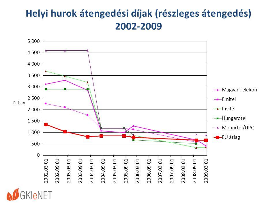 Helyi hurok átengedési díjak (részleges átengedés) 2002-2009