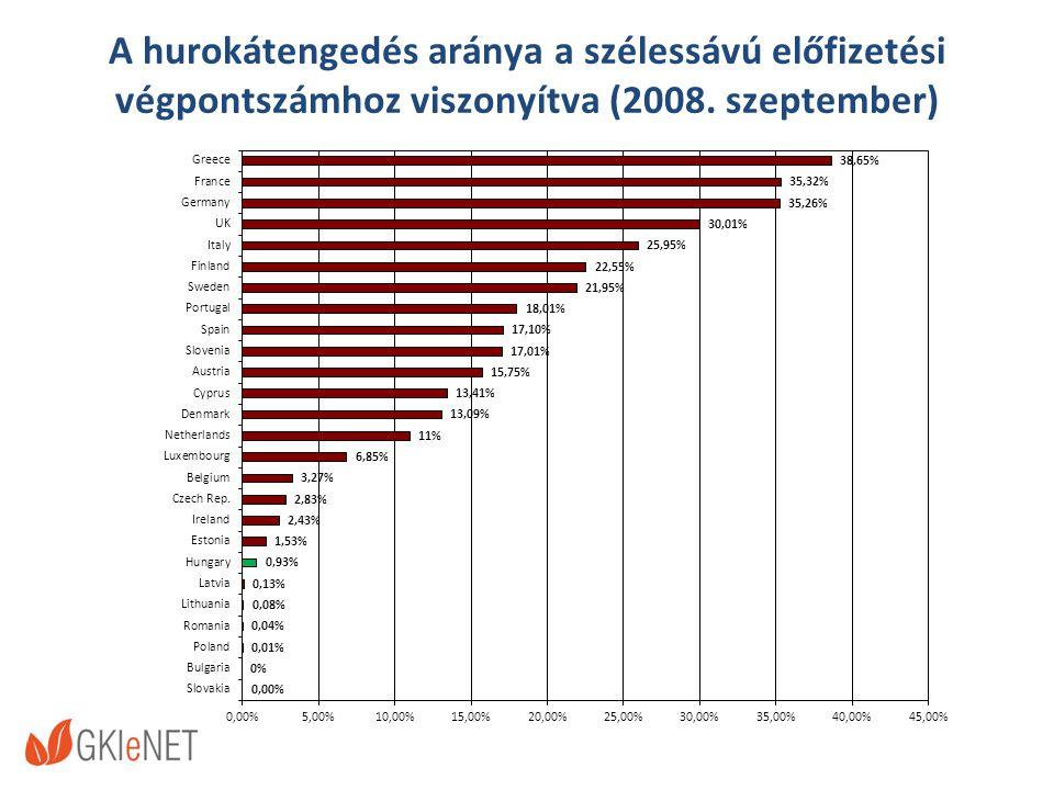 A hurokátengedés aránya a szélessávú előfizetési végpontszámhoz viszonyítva (2008. szeptember)
