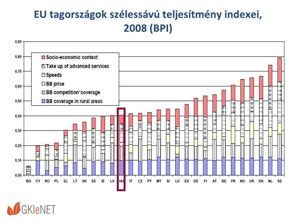EU tagországok szélessávú teljesítmény indexei, 2008 (BPI)