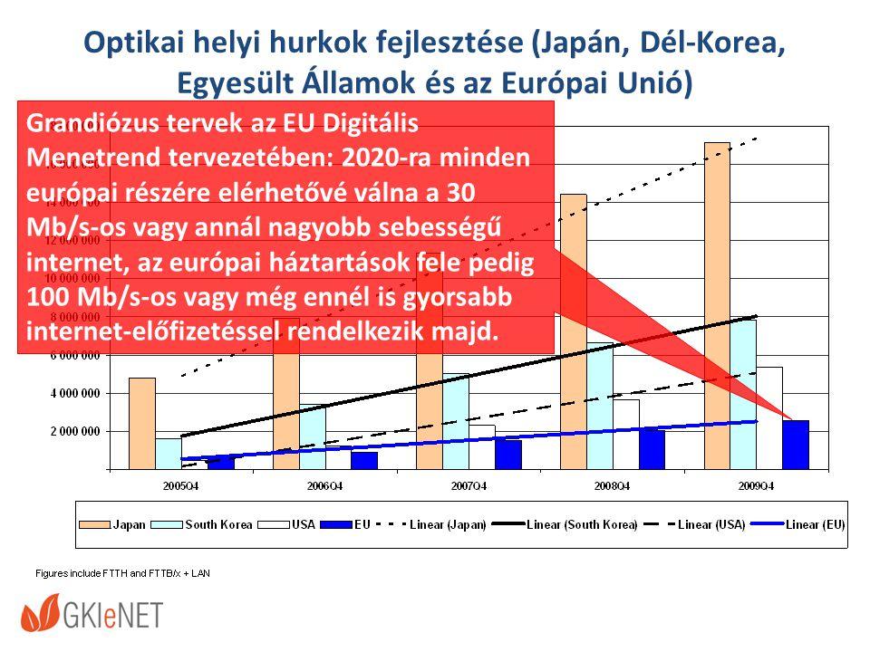 Optikai helyi hurkok fejlesztése (Japán, Dél-Korea, Egyesült Államok és az Európai Unió) Grandiózus tervek az EU Digitális Menetrend tervezetében: 2020-ra minden európai részére elérhetővé válna a 30 Mb/s-os vagy annál nagyobb sebességű internet, az európai háztartások fele pedig 100 Mb/s-os vagy még ennél is gyorsabb internet-előfizetéssel rendelkezik majd.