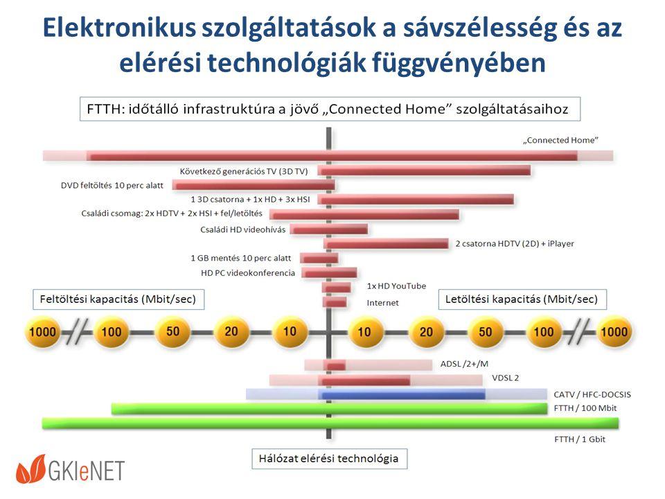 Elektronikus szolgáltatások a sávszélesség és az elérési technológiák függvényében