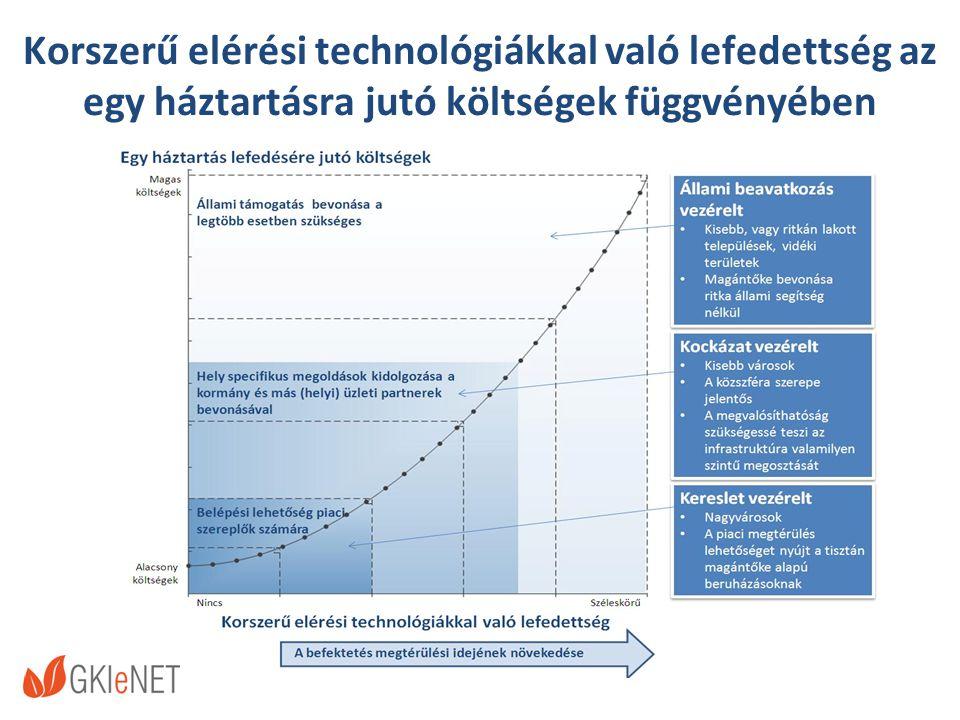 Korszerű elérési technológiákkal való lefedettség az egy háztartásra jutó költségek függvényében