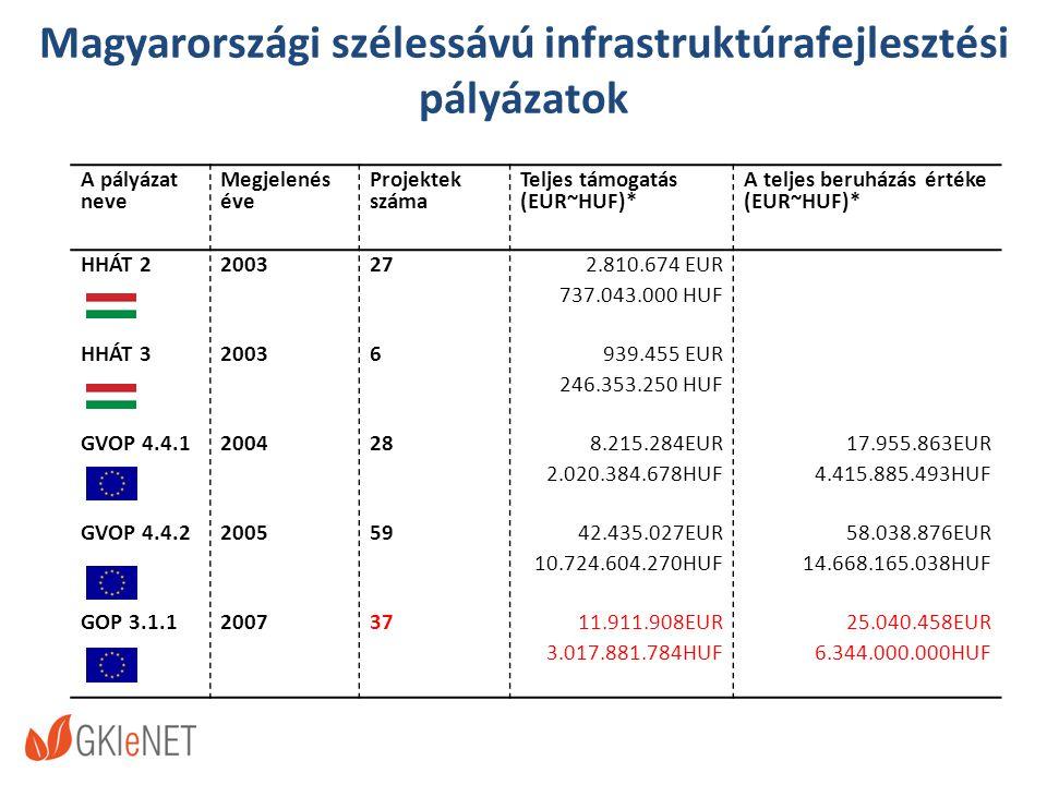 Magyarországi szélessávú infrastruktúrafejlesztési pályázatok A pályázat neve Megjelenés éve Projektek száma Teljes támogatás (EUR~HUF)* A teljes beruházás értéke (EUR~HUF)* HHÁT 2200327 2.810.674 EUR 737.043.000 HUF HHÁT 320036 939.455 EUR 246.353.250 HUF GVOP 4.4.1200428 8.215.284EUR 2.020.384.678HUF 17.955.863EUR 4.415.885.493HUF GVOP 4.4.2200559 42.435.027EUR 10.724.604.270HUF 58.038.876EUR 14.668.165.038HUF GOP 3.1.120073711.911.908EUR 3.017.881.784HUF 25.040.458EUR 6.344.000.000HUF