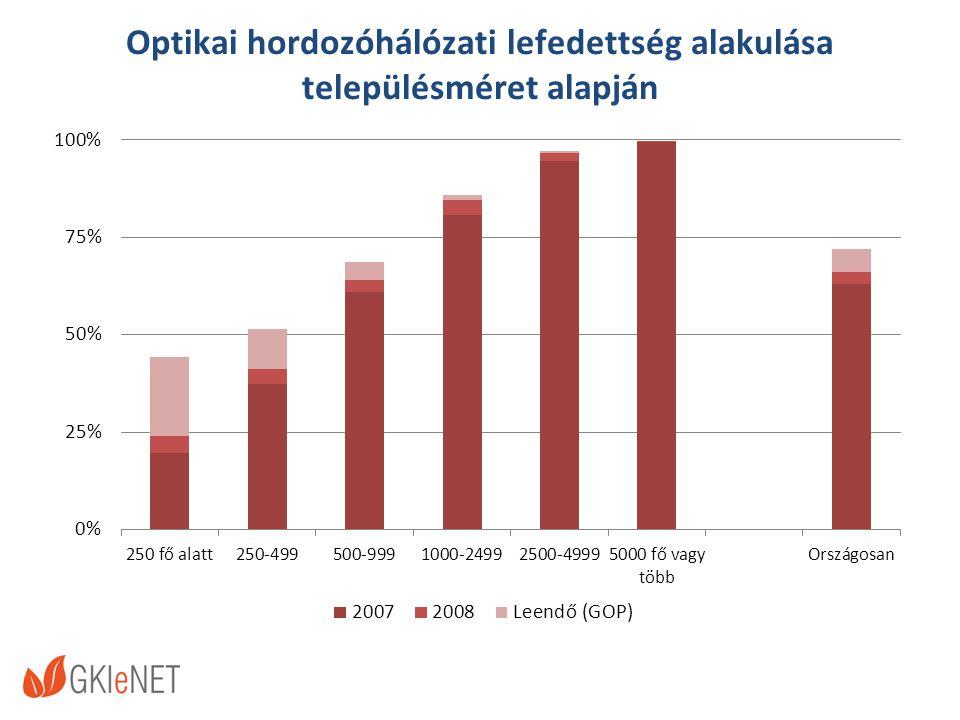 Optikai hordozóhálózati lefedettség alakulása településméret alapján