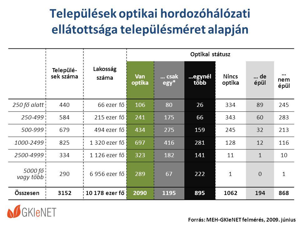 Települések optikai hordozóhálózati ellátottsága településméret alapján Forrás: MEH-GKIeNET felmérés, 2009.