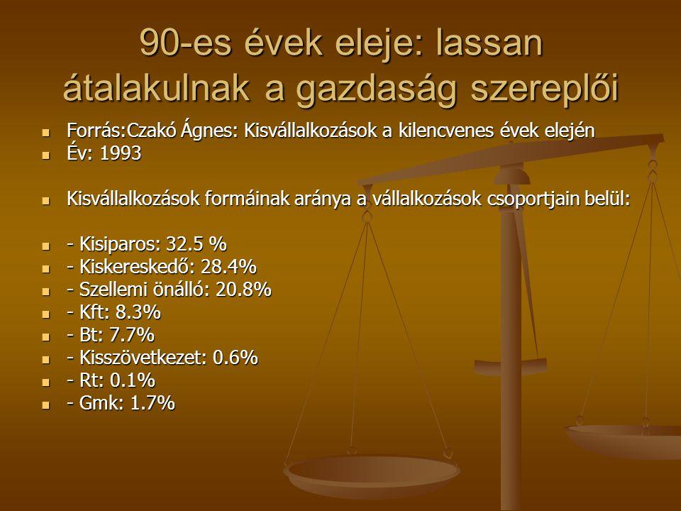 90-es évek eleje: lassan átalakulnak a gazdaság szereplői Forrás:Czakó Ágnes: Kisvállalkozások a kilencvenes évek elején Forrás:Czakó Ágnes: Kisvállal