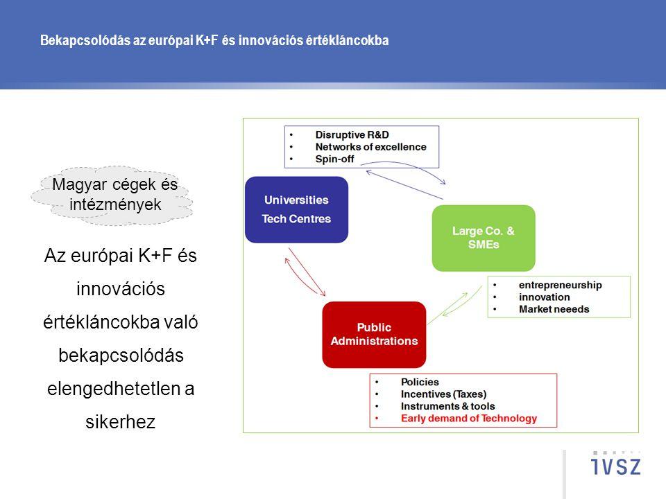 Bekapcsolódás az európai K+F és innovációs értékláncokba Magyar cégek és intézmények Az európai K+F és innovációs értékláncokba való bekapcsolódás ele