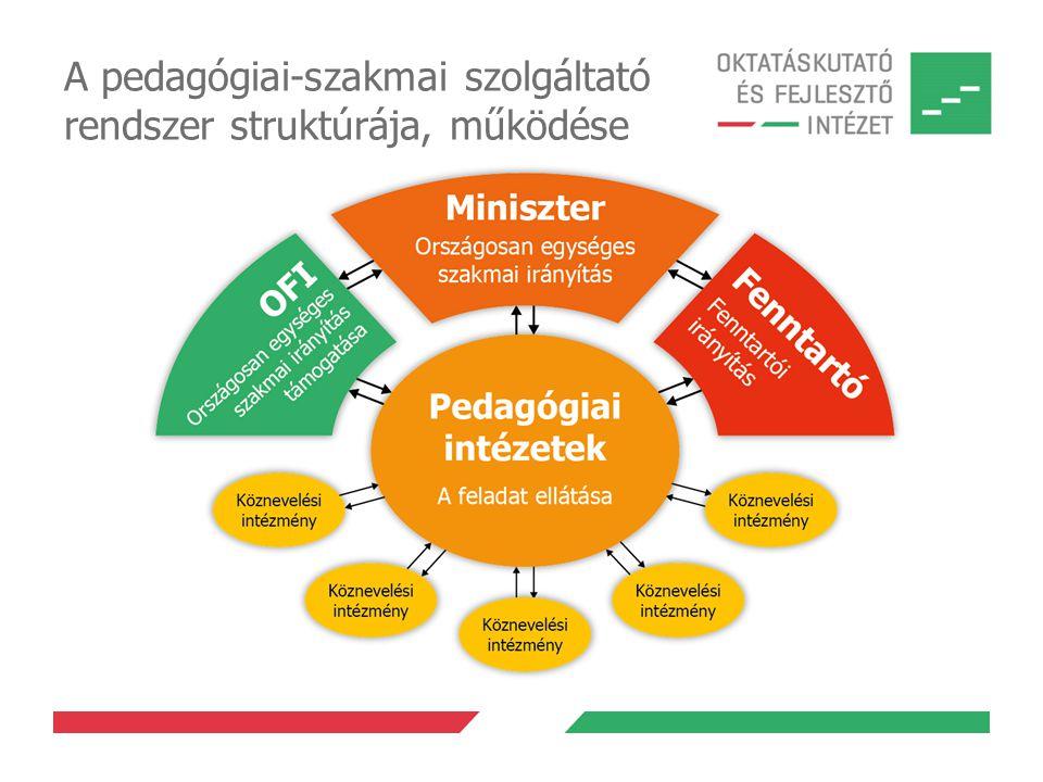 A pedagógiai-szakmai szolgáltató rendszer struktúrája, működése