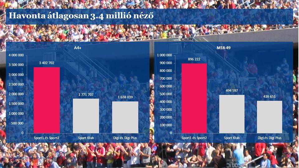 forrás: AGB Nielsen Médiakutató Kft. Cov, A4+, M18-49, 2011-2012.01 10 Havonta átlagosan 3.4 millió néző