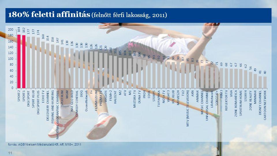 forrás: AGB Nielsen Médiakutató Kft. Aff, M18+, 2011 11 180% feletti affinitás (felnőtt férfi lakosság, 2011)