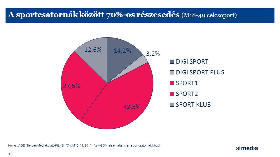 forrás: AGB Nielsen Médiakutató Kft. SHR%, M18-49, 2011 (Az AGB Nielsen által mért sportcsatornák közül ) 12 A sportcsatornák között 70%-os részesedés