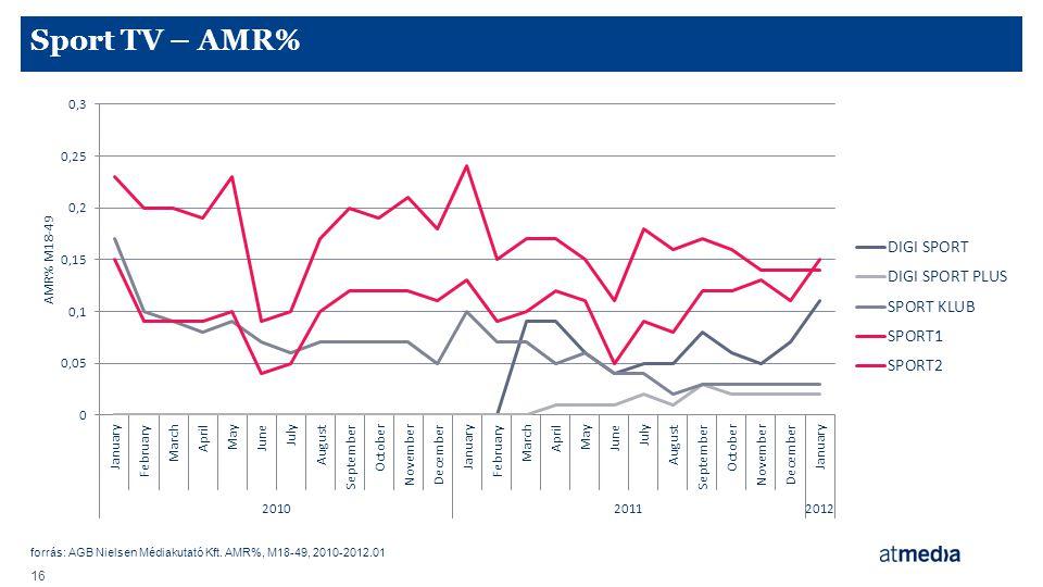 forrás: AGB Nielsen Médiakutató Kft. AMR%, M18-49, 2010-2012.01 16 Sport TV – AMR%