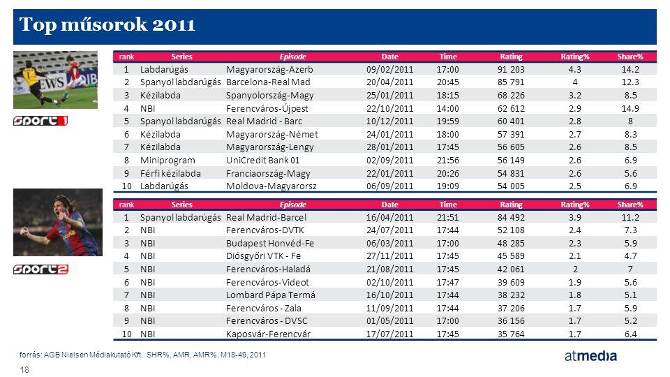 forrás: AGB Nielsen Médiakutató Kft. SHR%, AMR, AMR%, M18-49, 2011 18 Top műsorok 2011 rankSeriesEpisodeDateTimeRatingRating%Share% 1LabdarúgásMagyaro