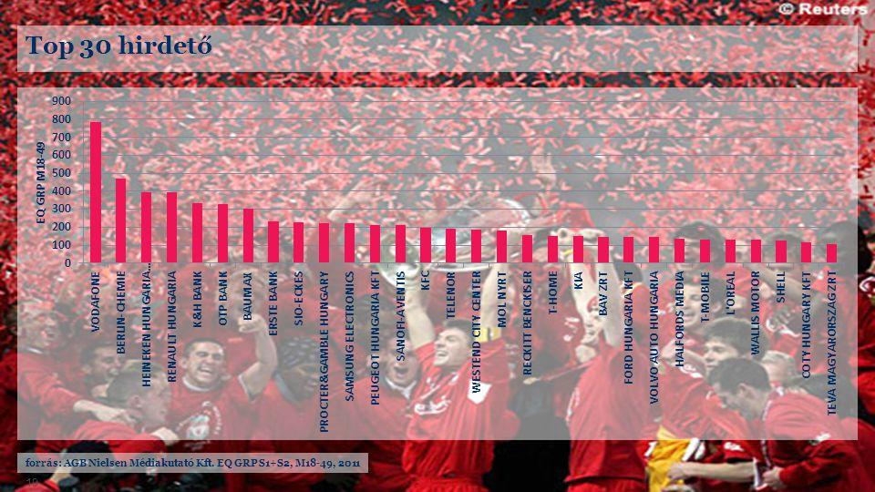 forrás: AGB Nielsen Médiakutató Kft. EQ GRP S1+S2, M18-49, 2011 19 Top 30 hirdető