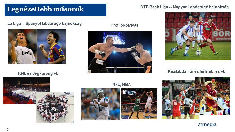 Legnézettebb műsorok 5 La Liga – Spanyol labdarúgó bajnokság Profi ökölvívás KHL és Jégkorong vb. Kézilabda női és férfi Eb. és vb. OTP Bank Liga -- M